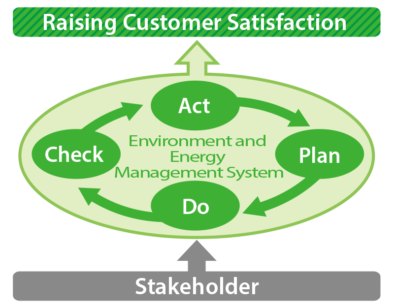 raising customer satisfaction