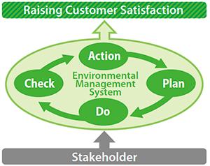 raising customer satisfaction
