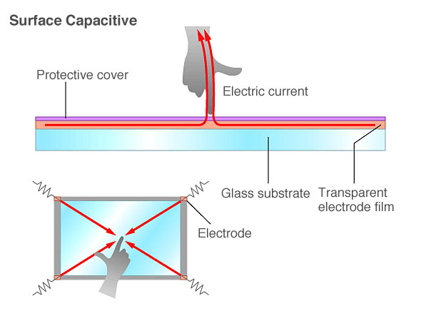 surface capactive