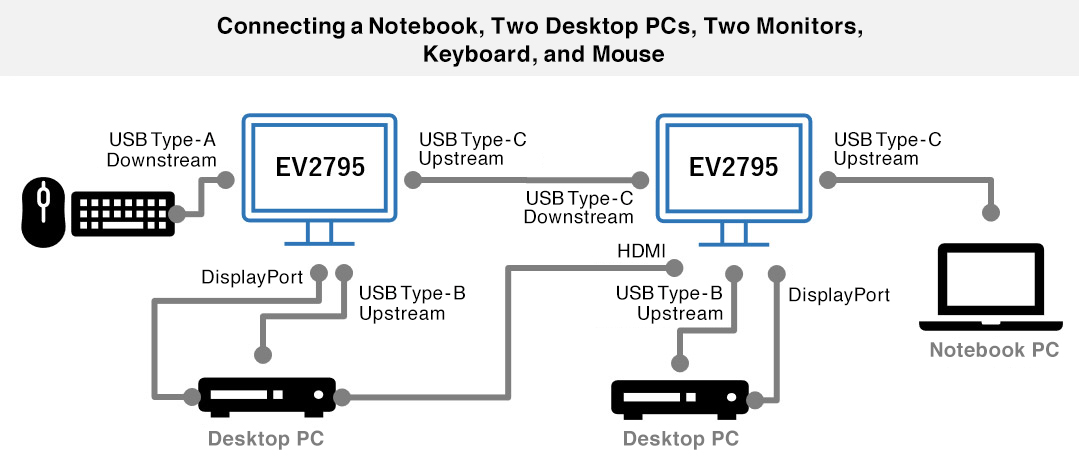Example when sharing one mouse and keyboard between a notebook PC and two desktop PCs.