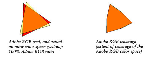 Similar but different: Adobe RGB ratio and Adobe RGB coverage