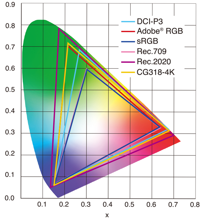 Color Management for 3DCG | EIZO