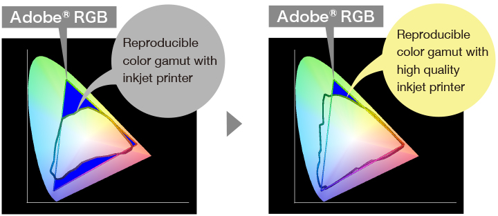 Yxy plot of Adobe RGB shown with printer gamuts