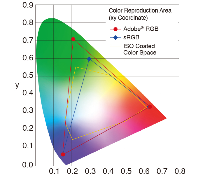 Benefits of an Adobe RGB Monitor for Professional Use