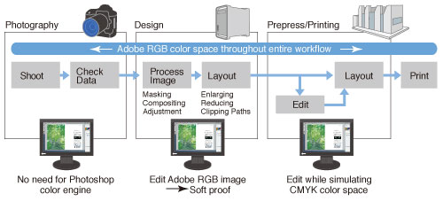 If A CMS Is Used To Enable Unified Color Reproduction In All Processes Of Workflow Paper Output Proofs Unnecessary Addition Since