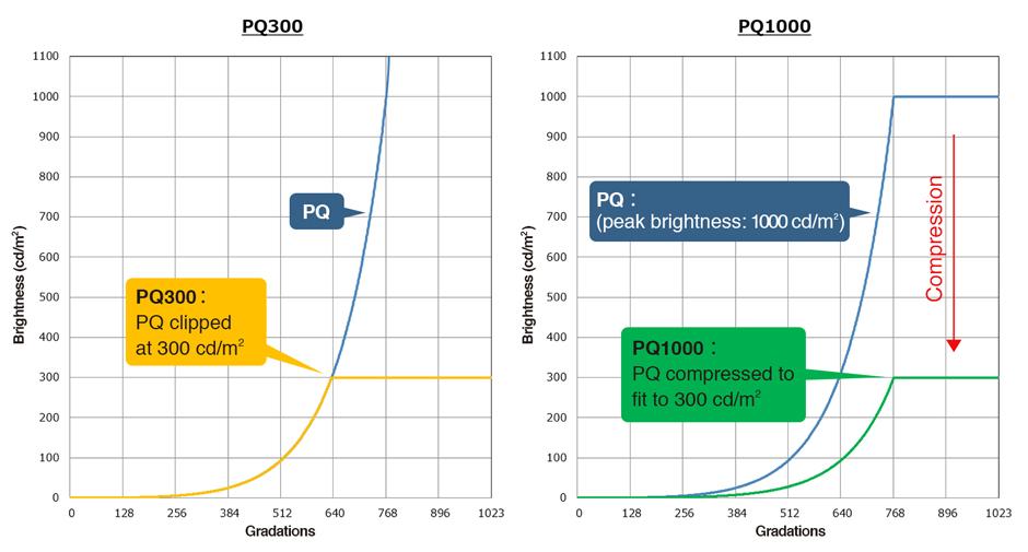 PQ1000 and PQ300