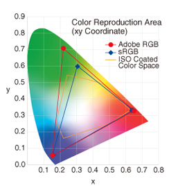 Color Reproduction Area Image