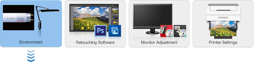 Environment  Retouching Software  Monitor Adjustment  Printer Settings