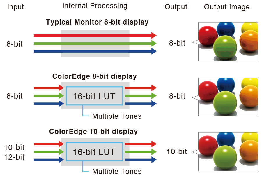 10-bit Simultaneous Display