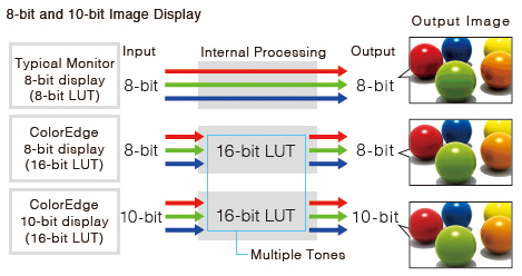 8-bit and 10-bit image display