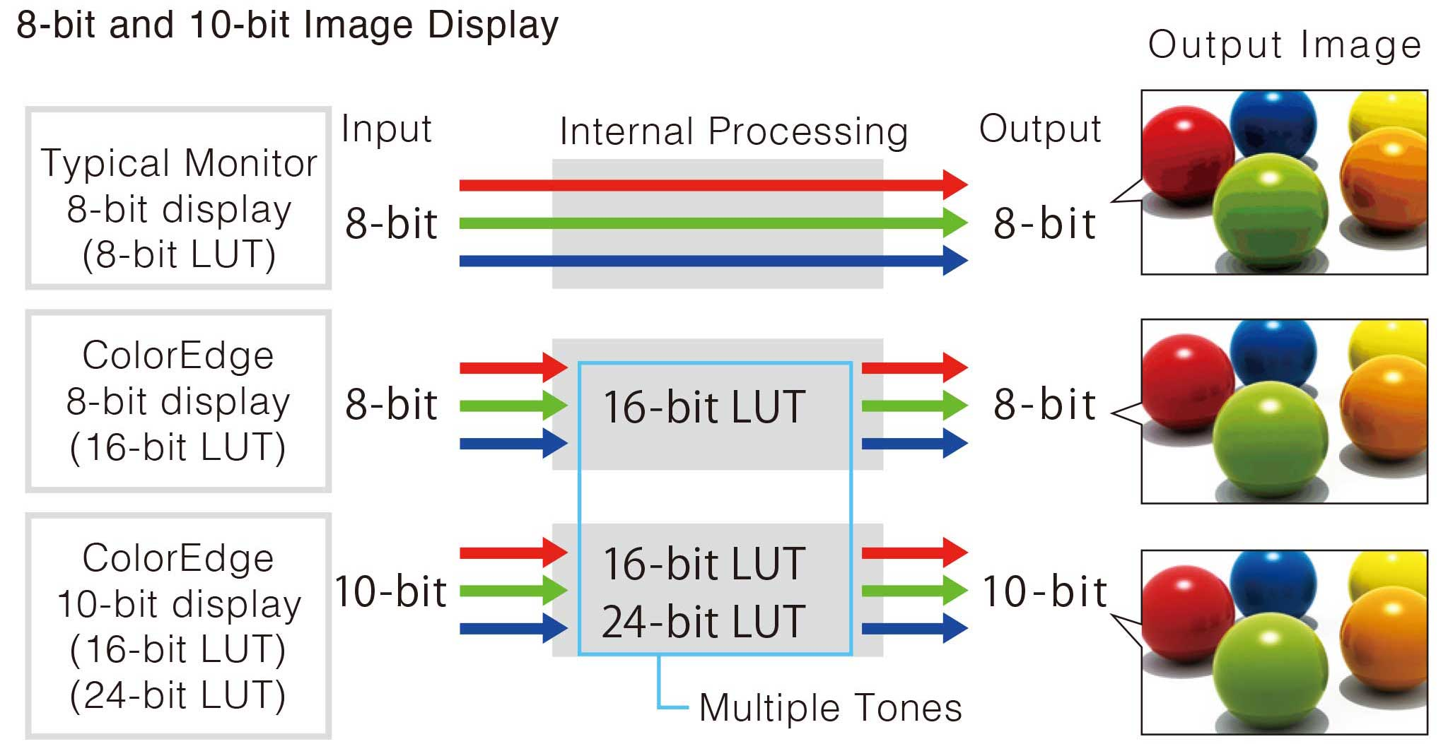 10-Bit Simultaneous Display
