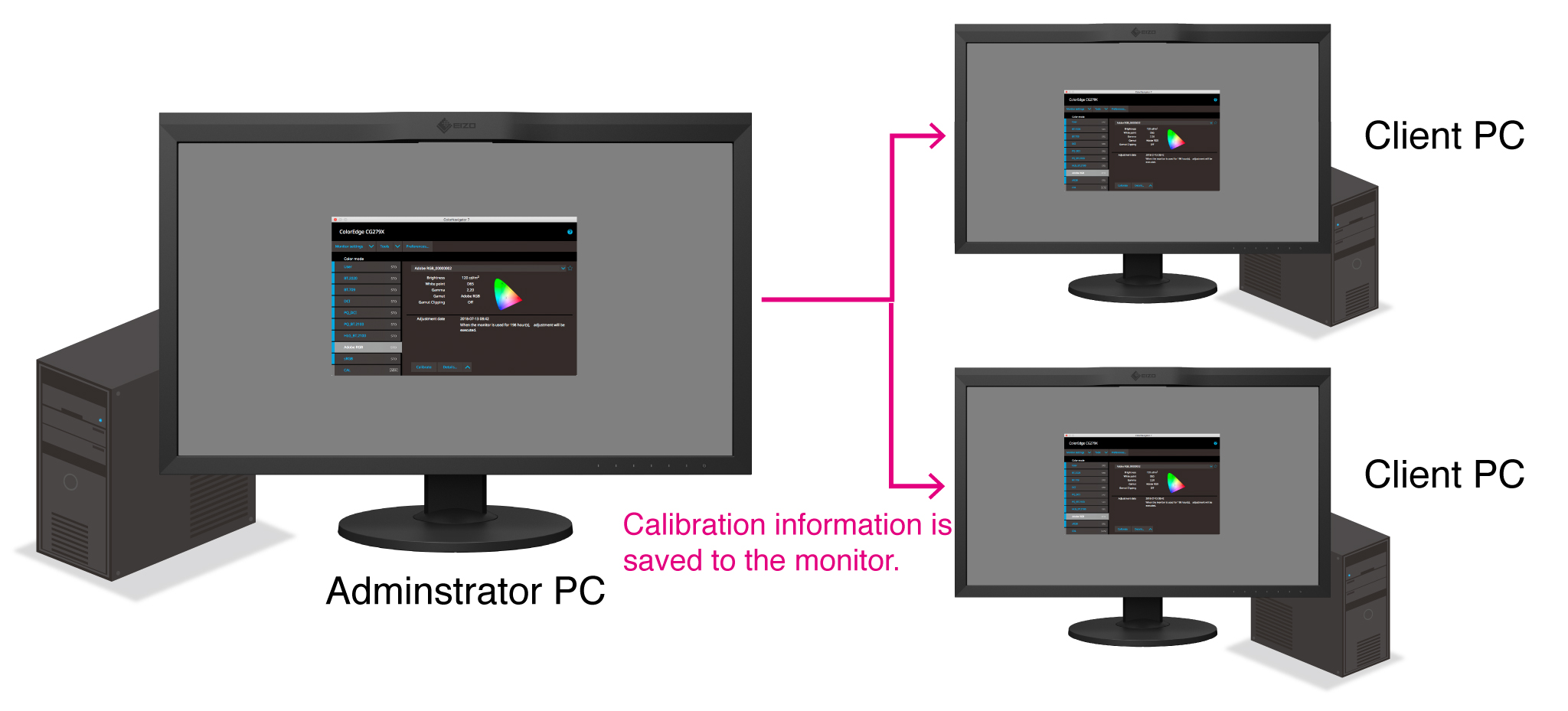 Maintain Calibration Settings with Different PCs