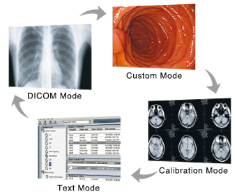 Select the Ideal Mode for Modalities