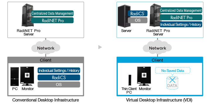 Work on a Virtual Desktop Infrastructure (VDI)