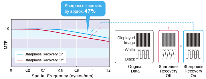 Sharpness Recovery