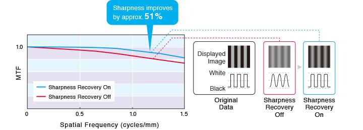 rx660_sharpness_recovery_en.jpg