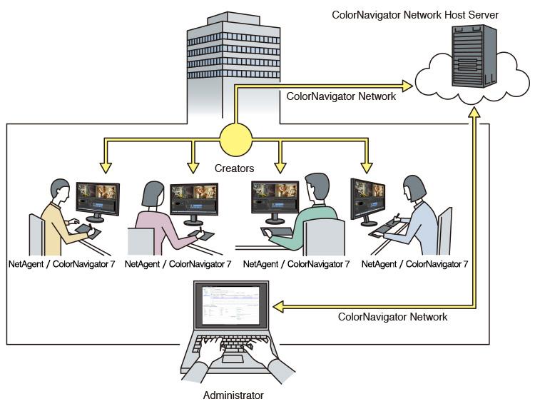 ColorNavigator Network