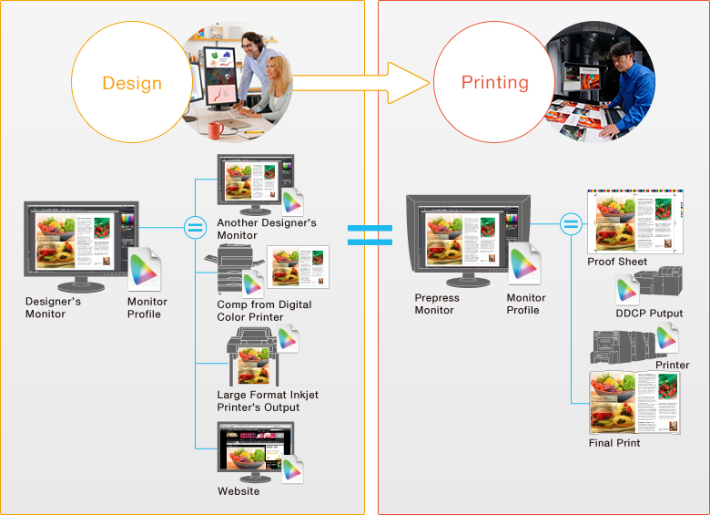 In The Printing Workflow Design Agencies And Companies Can Exercise Good Color Management Practices By Sharing A Monitor Profile