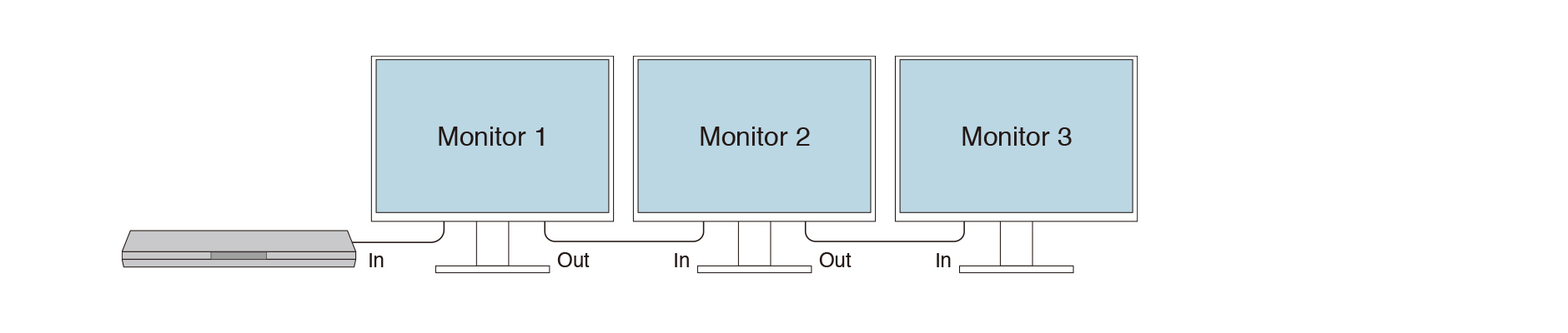 Example of maximum number of connectible monitors