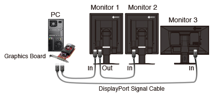 compatibility between radiforce monitors using displayport daisy