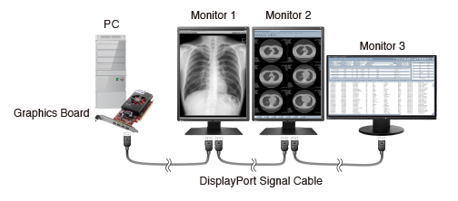 compatibility between radiforce monitors using displayport daisy chains
